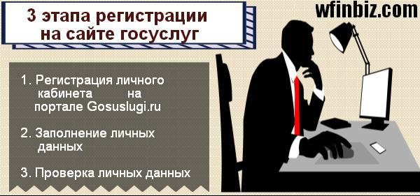 Регистрация на сайте госуслуг