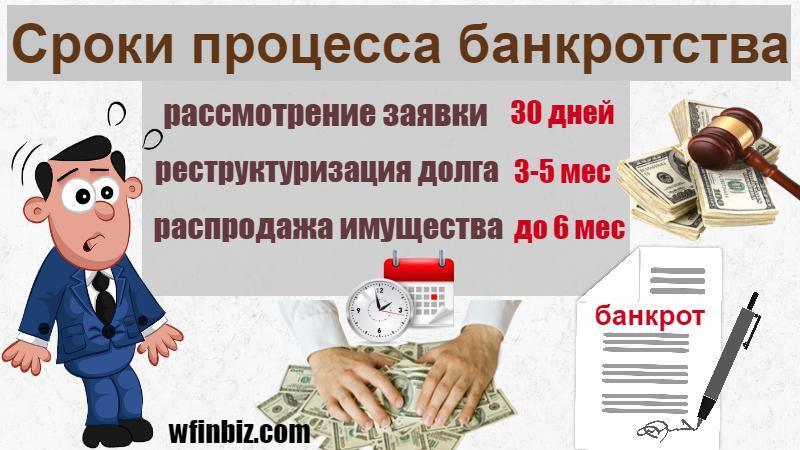 Сколько по времени длиться процесс банкротства?