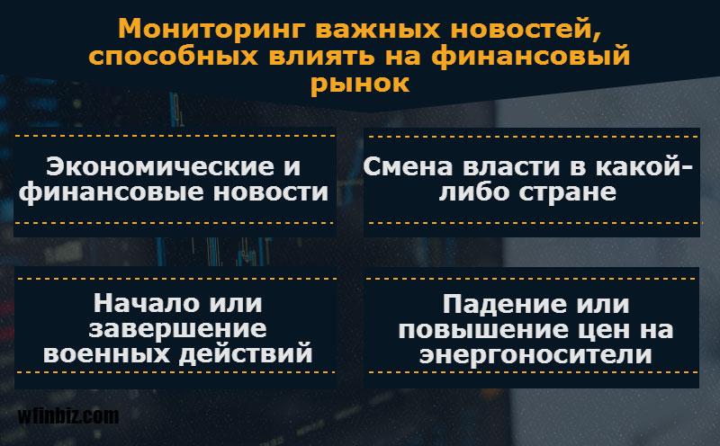 Мониторинг важных новостей для заработка на бинарных опционах